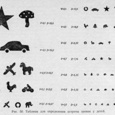 Таблица для определения остроты зрения: для детей