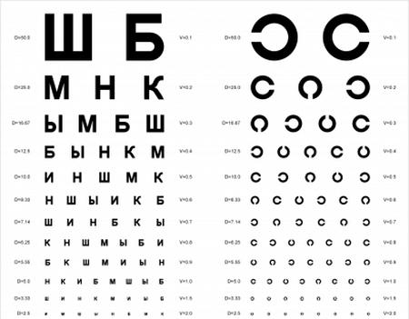 Таблицы для определения остроты зрения, рефрактометрия и что такое острота зрения 1.0