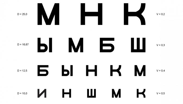 В каких случаях используется таблица Головина-Сивцева