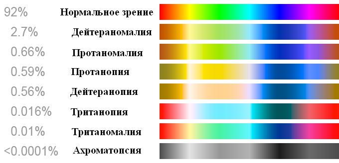 Спектр цветов для дальтоников